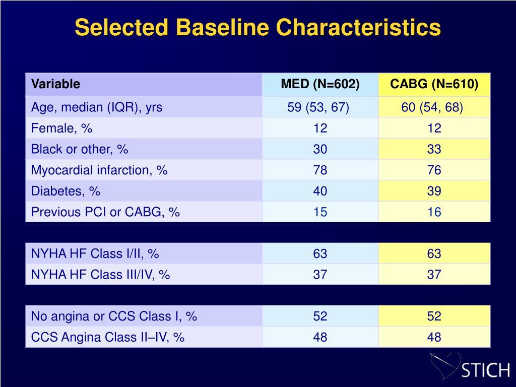 Selected Baseline Characteristics