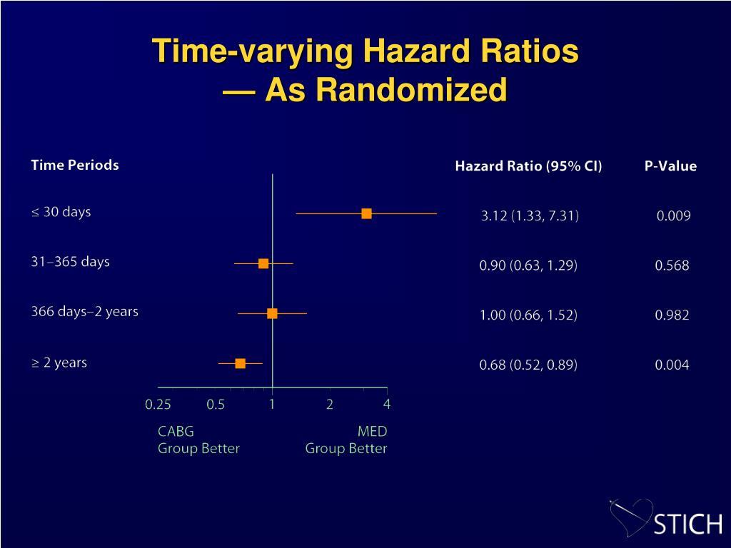 Time-varying Hazard Ratios