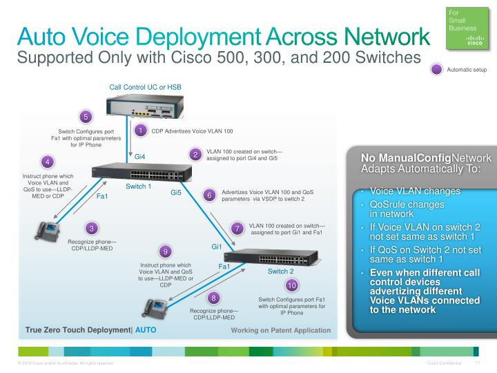 Auto Voice Deployment Across Network