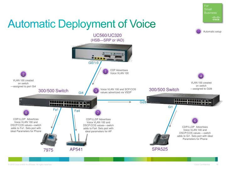Automatic Deployment of Voice