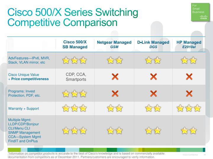 Cisco 500/X Series
