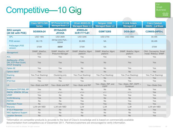 Competitive—10 Gig