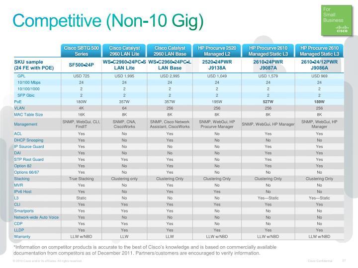 Competitive (Non-10 Gig)