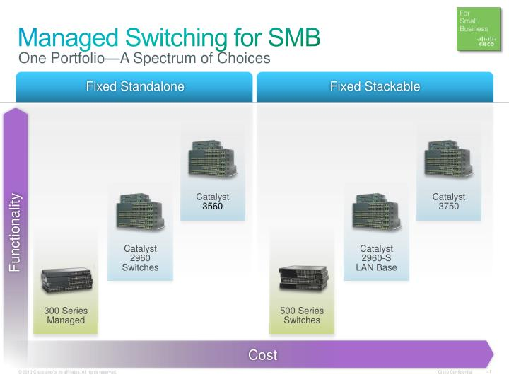 Managed Switching for SMB