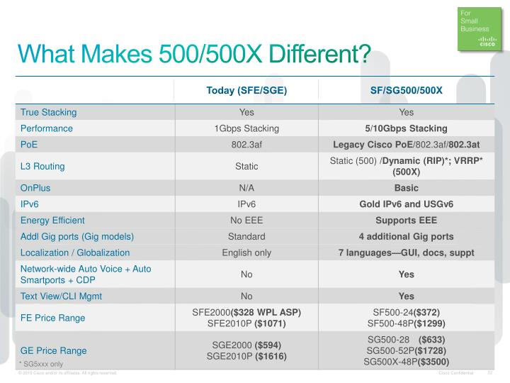 What Makes 500/500X Different?