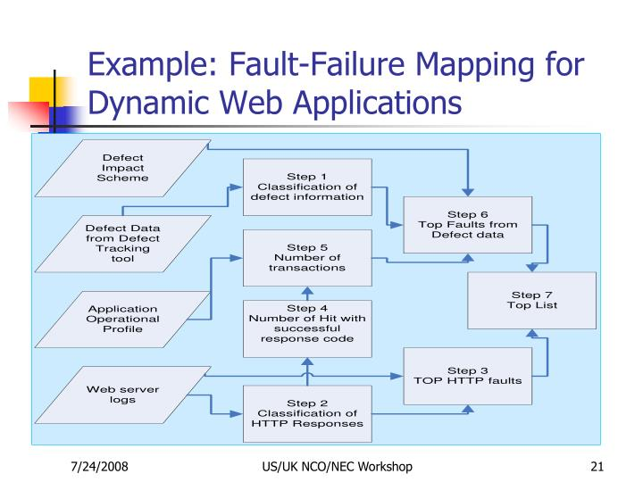 Example: Fault-Failure Mapping for Dynamic Web Applications