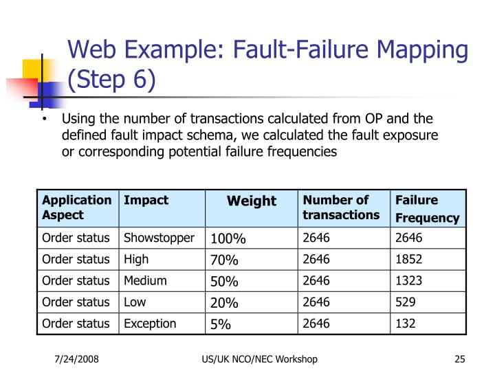 Web Example: Fault-Failure Mapping (Step 6)
