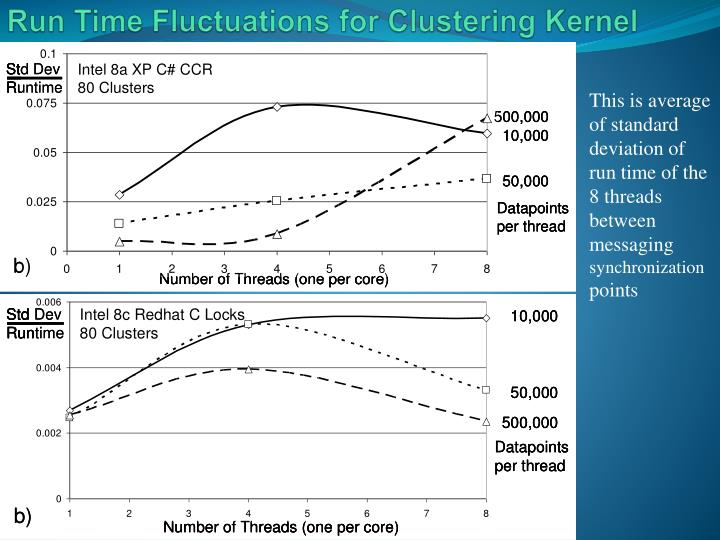 Run Time Fluctuations for Clustering Kernel