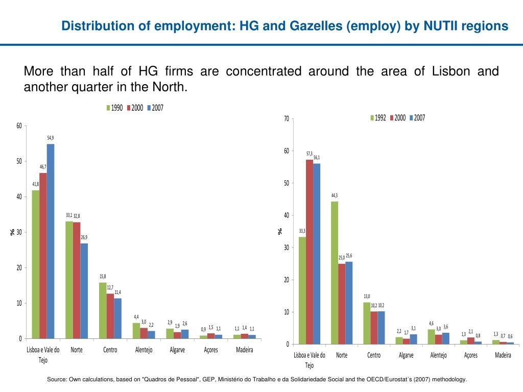 Distribution of employment: HG and Gazelles (employ) by NUTII regions