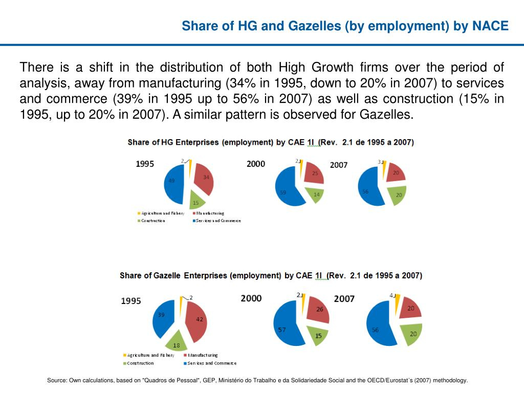 Share of HG and Gazelles (by employment) by NACE