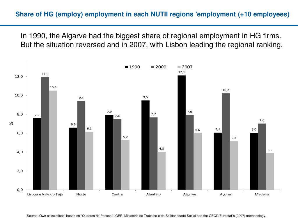 Share of HG (employ) employment in each NUTII regions 'employment (+10 employees)