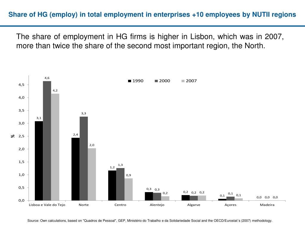 Share of HG (employ) in total employment in enterprises +10 employees by NUTII regions