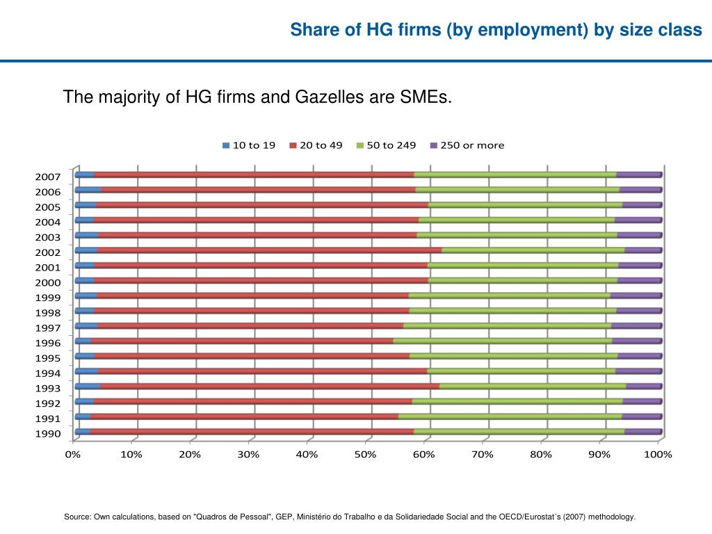 Share of HG firms (by employment) by size class