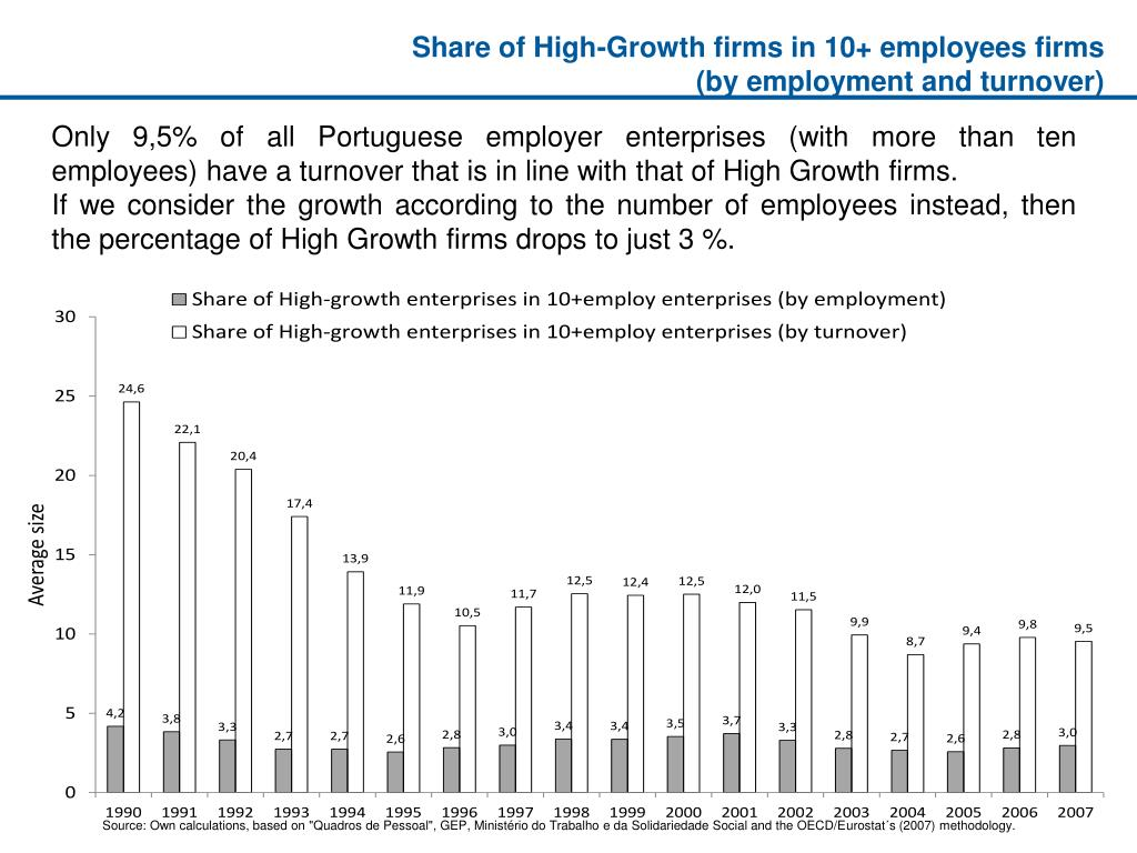 Share of High-Growth firms in 10+ employees firms