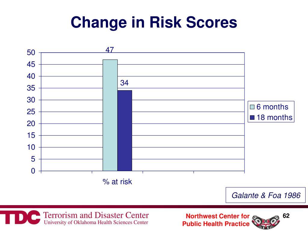Change in Risk Scores