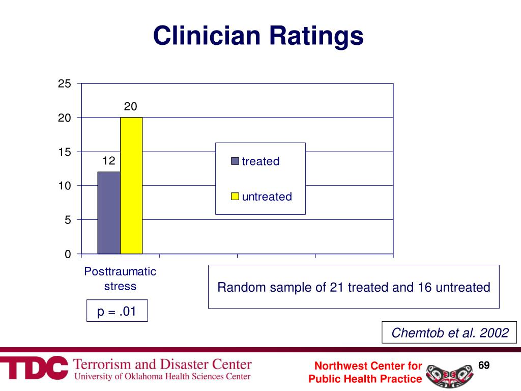 Clinician Ratings