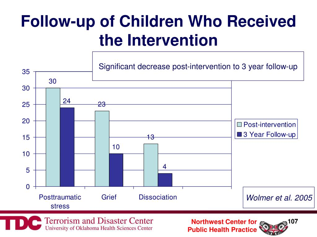 Follow-up of Children Who Received the Intervention