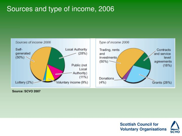Sources and type of income, 2006
