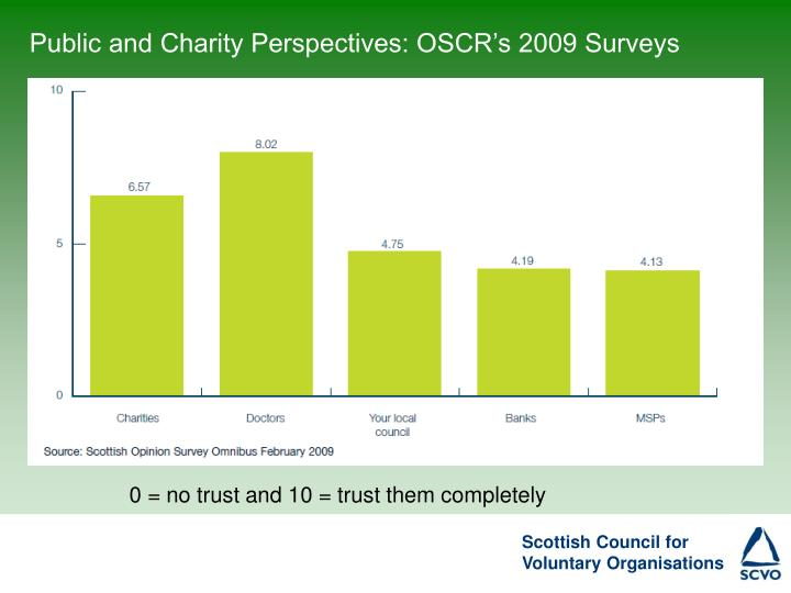 Public and Charity Perspectives: OSCR's 2009 Surveys