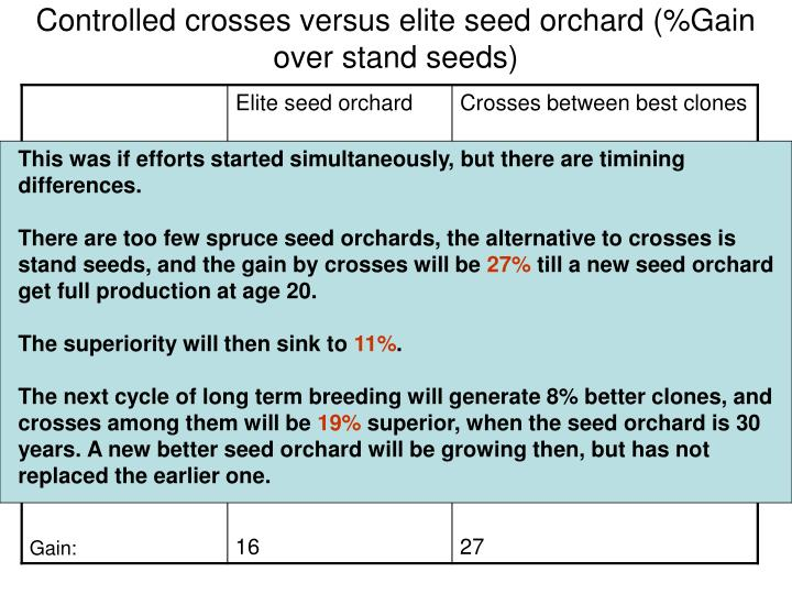 Controlled crosses versus elite seed orchard (%Gain over stand seeds)