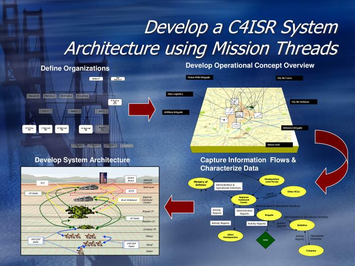 Develop Operational Concept Overview