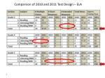 comparison of 2010 and 2011 test design ela