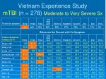 vietnam experience study mtbi n 278 moderate to very severe sx