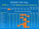 wramc nsi data mtbi n 115 moderate to very severe sx