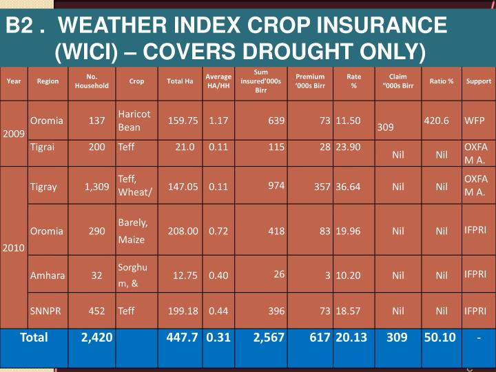 B2 .  Weather Index Crop Insurance 	(WICI) – Covers Drought Only)