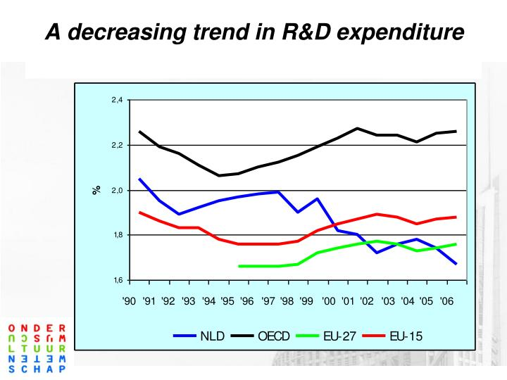 A decreasing trend in R&D expenditure