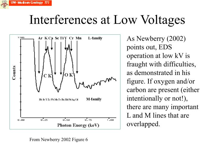 Interferences at Low Voltages