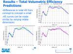 results total volumetric efficiency predictions