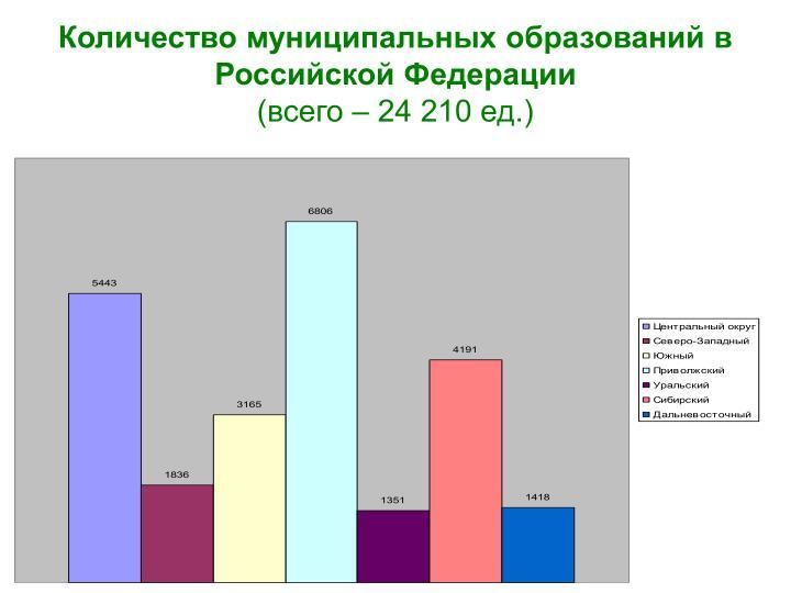 Количество муниципальных образований в Российской Федерации