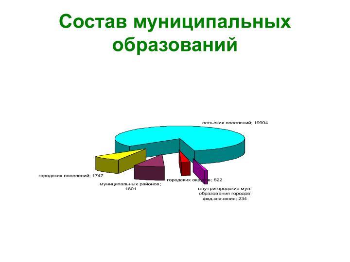 Состав муниципальных образований