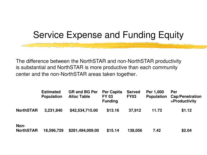 Service Expense and Funding Equity