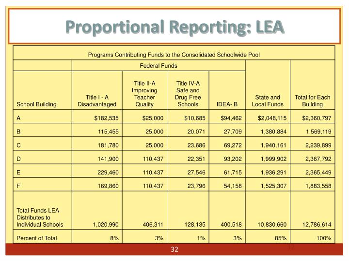 Proportional Reporting: LEA