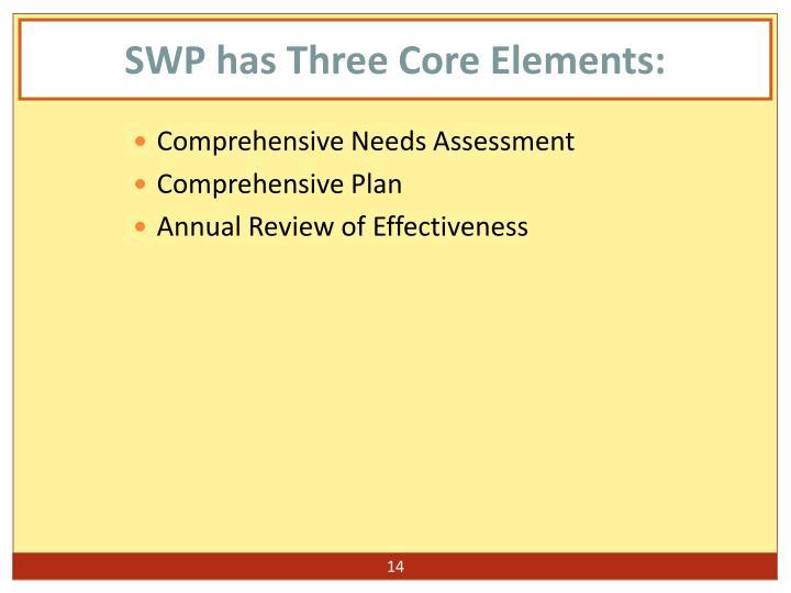 SWP has Three Core Elements: