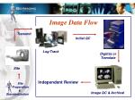 image data flow