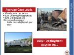 nsf strike teams case load