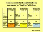 incidence rate for hospitalisations compared to healthy children