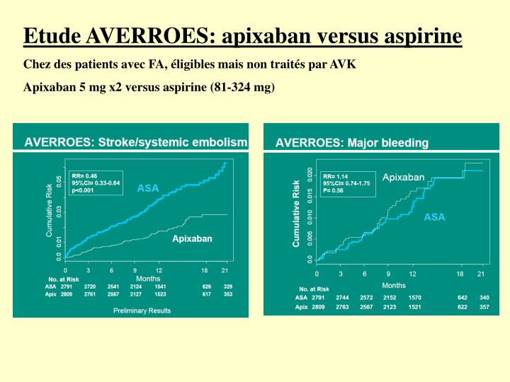 Etude AVERROES: apixaban versus aspirine
