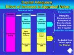 capital adequacy effect of increase in appraisal value
