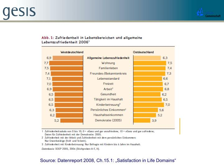 """Source: Datenreport 2008, Ch.15.1: """"Satisfaction in Life Domains"""""""