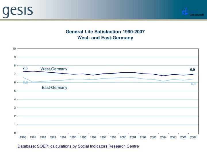 Database: SOEP; calculations by Social Indicators Research Centre