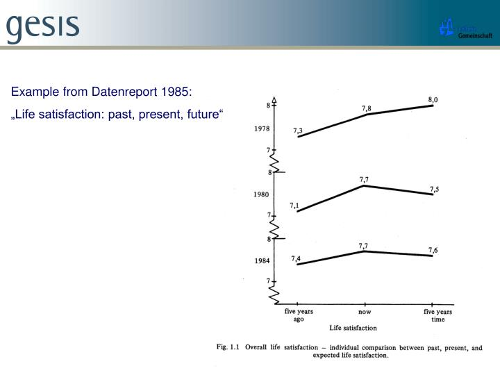 Example from Datenreport 1985: