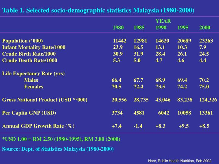 Table 1. Selected socio-demographic statistics Malaysia (1980-2000)