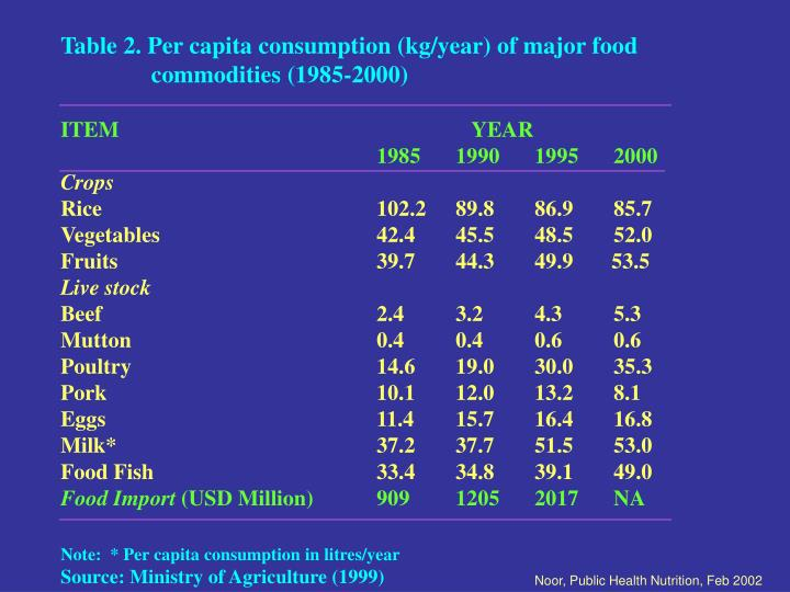 Table 2. Per capita consumption (kg/year) of major food