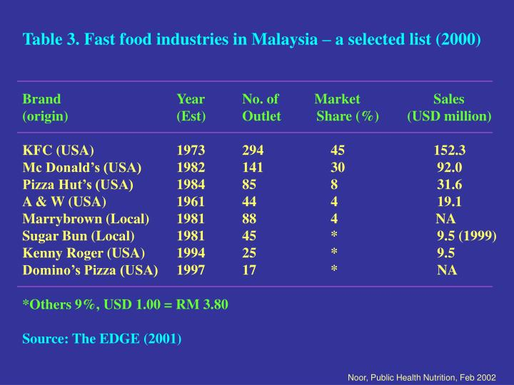 Table 3. Fast food industries in Malaysia – a selected list (2000)