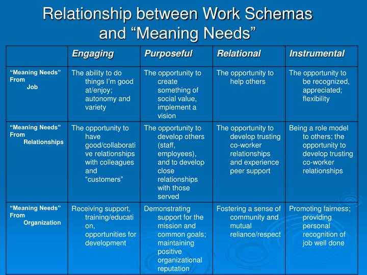Relationship between Work Schemas