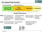 the squaretrade solution